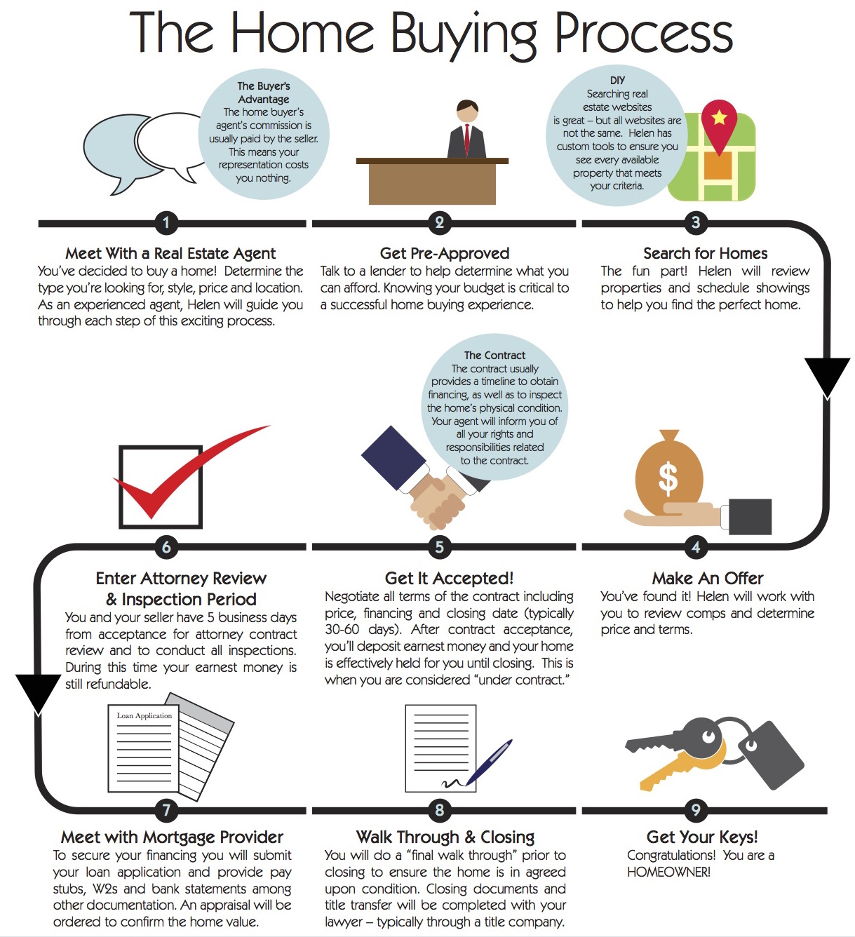 home buying process proof website added2 helen lalonde la grange